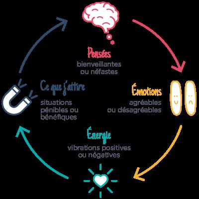 methode-pensees-enotions-energie-attraction