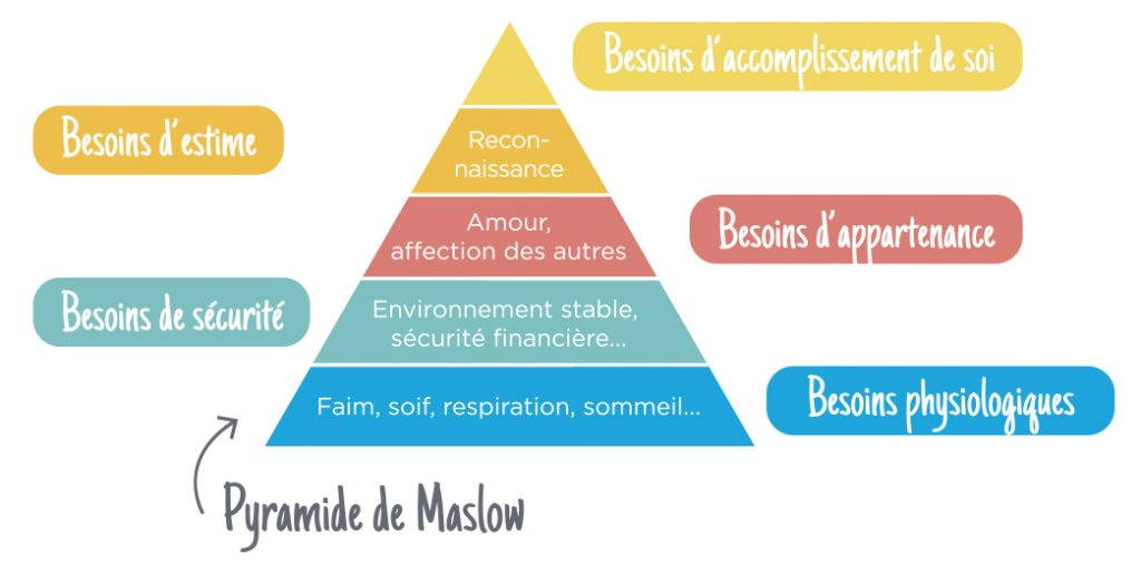 Pyramide des besoins - Besoins physiologiques, de sécurité. Besoin d'appartenance, d'estime et d'accomplissement de soi - Maslow