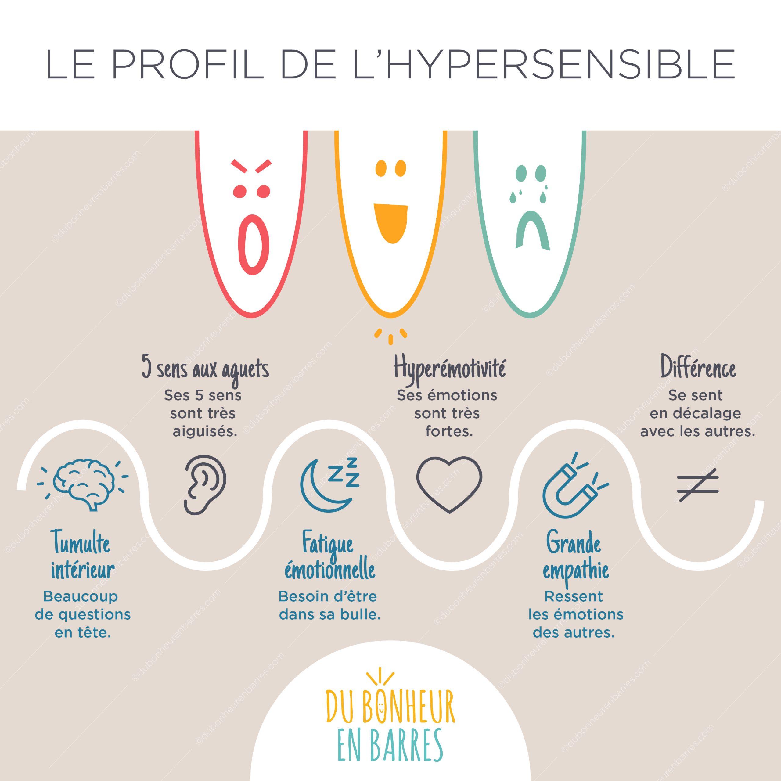 Profil de l'hypersensible