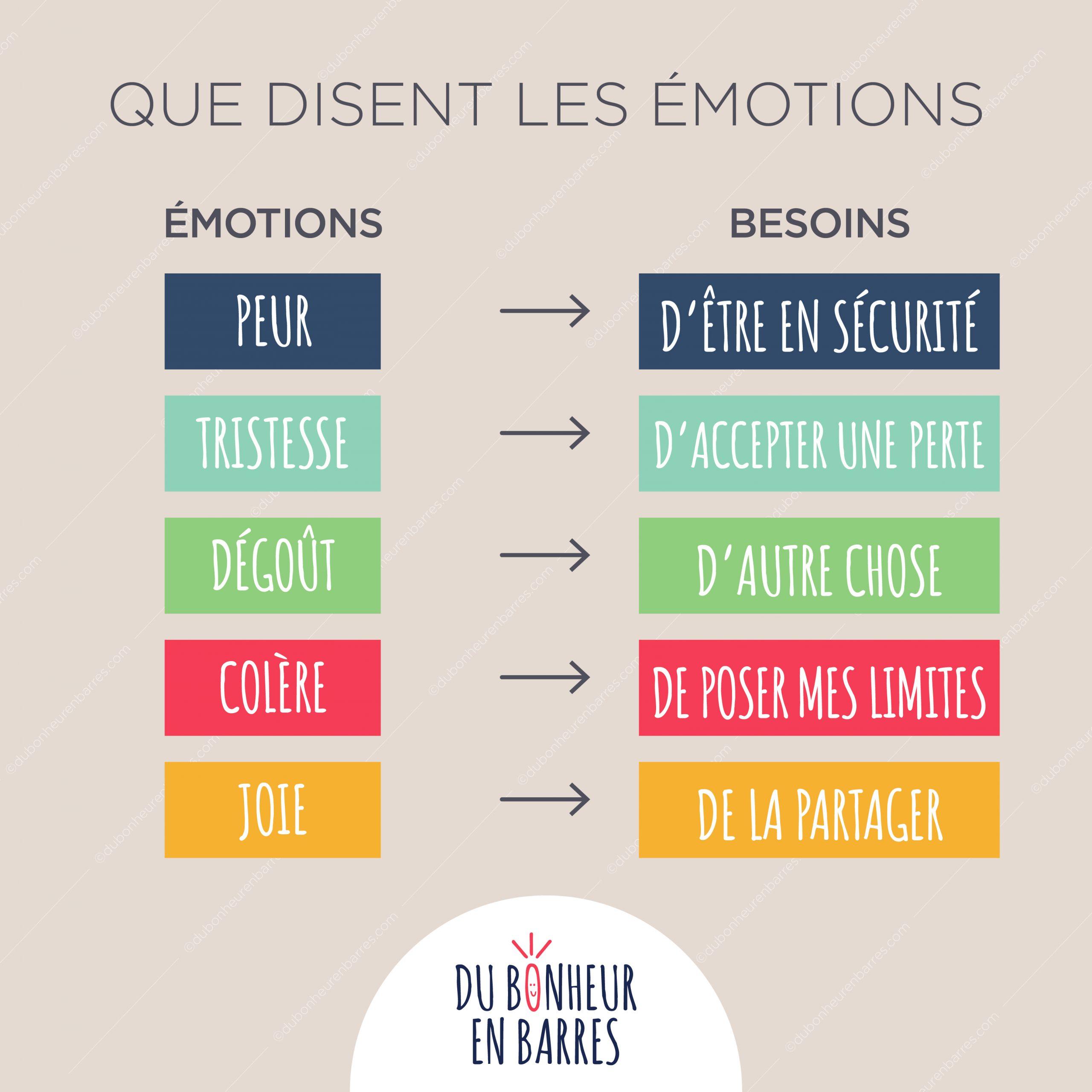 Que disent les émotions