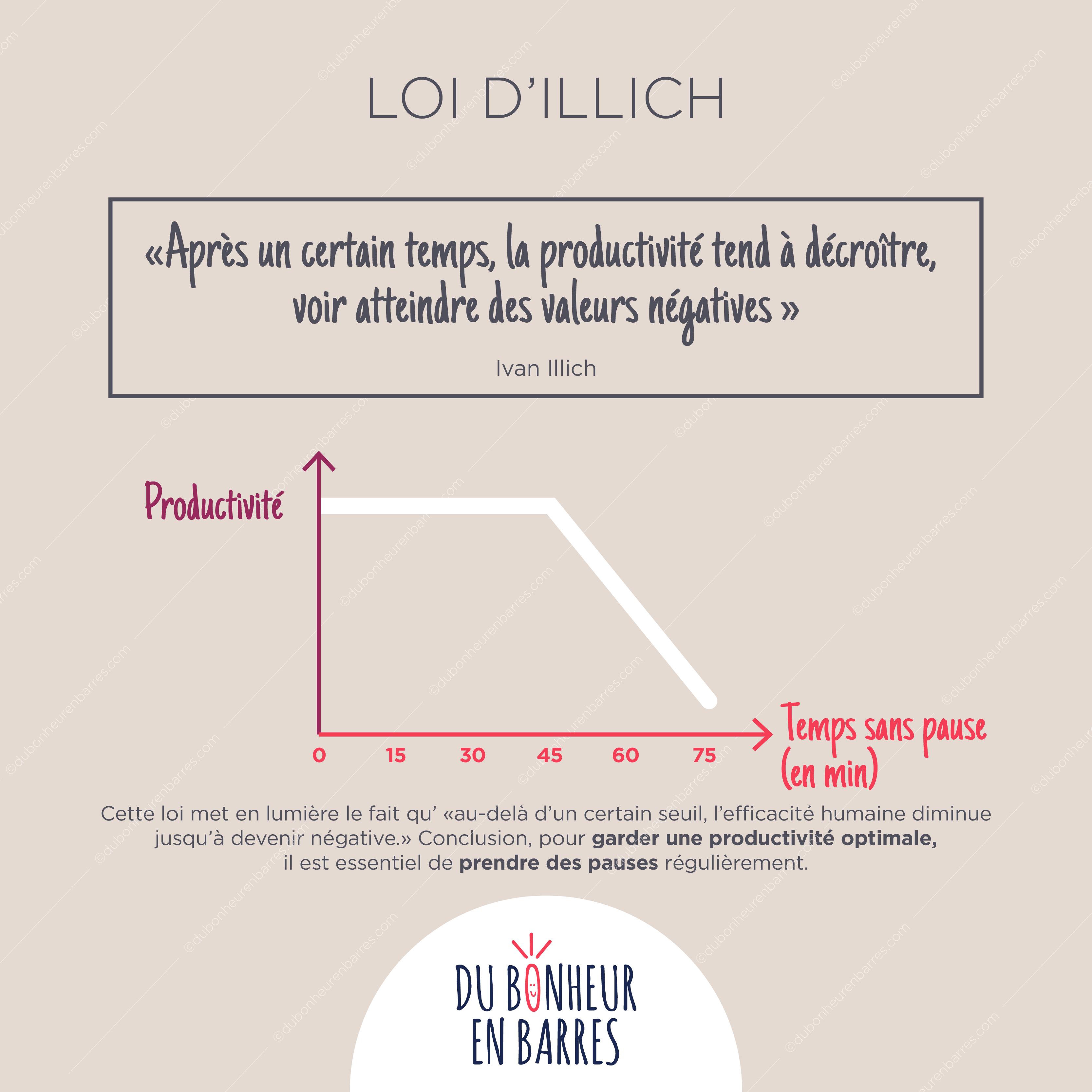 Loi d'Illich