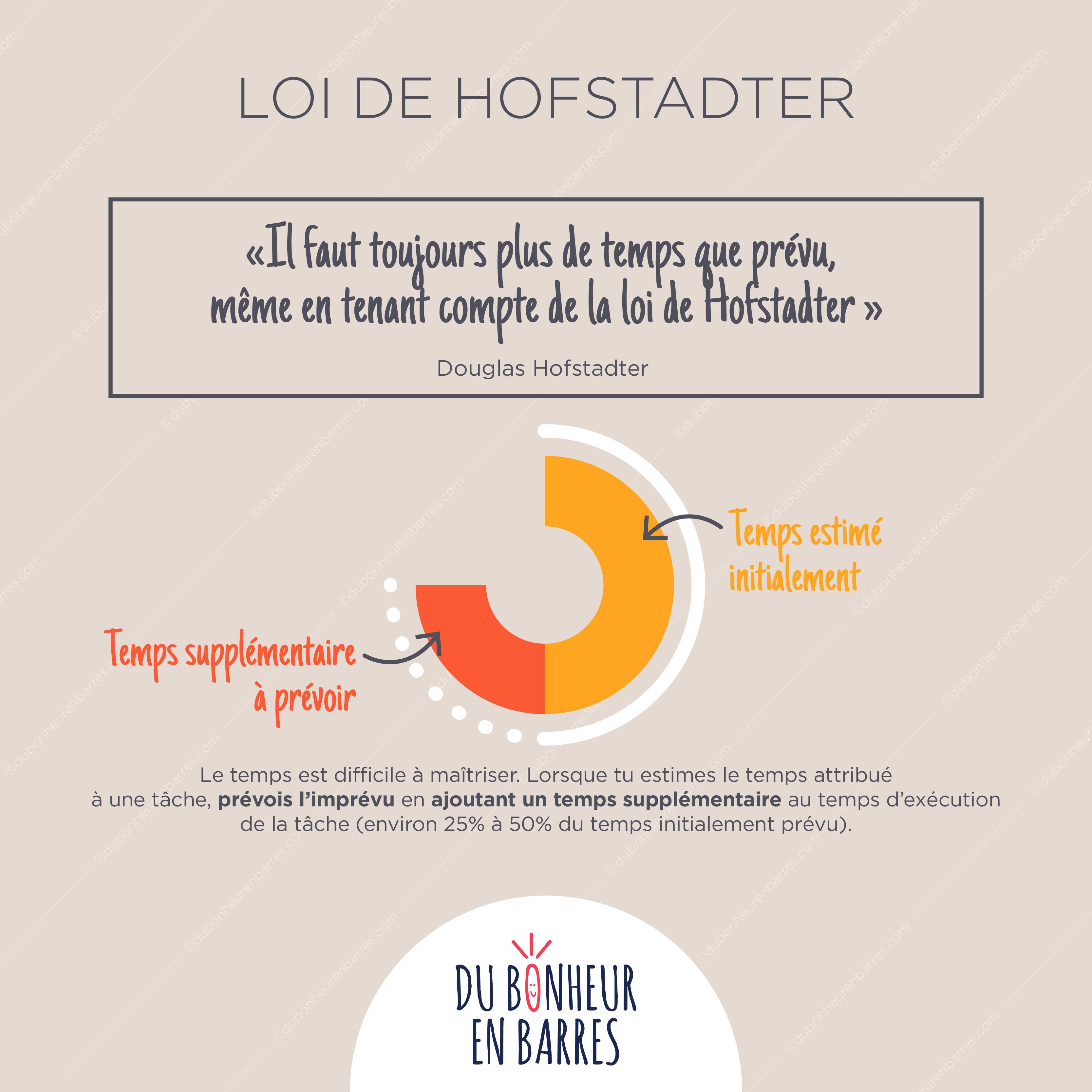 Loi de Hofstader
