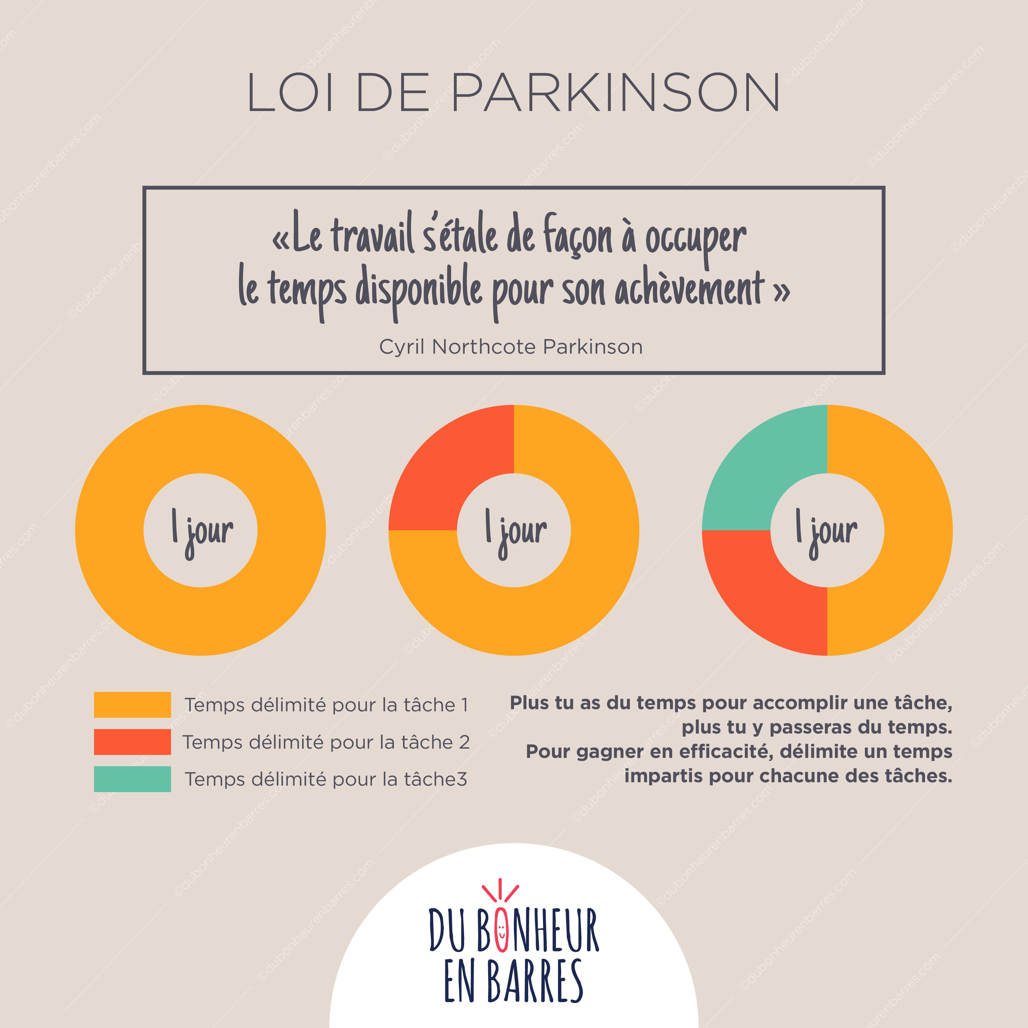 Loi de Parkinson